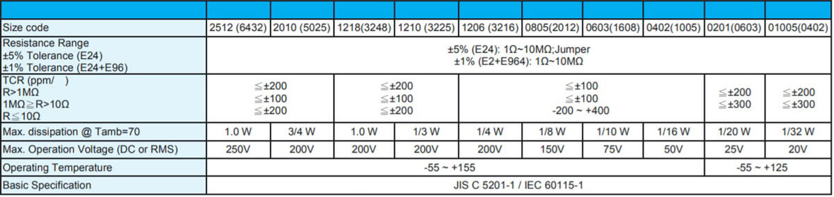 Reference data for Walsin resistors