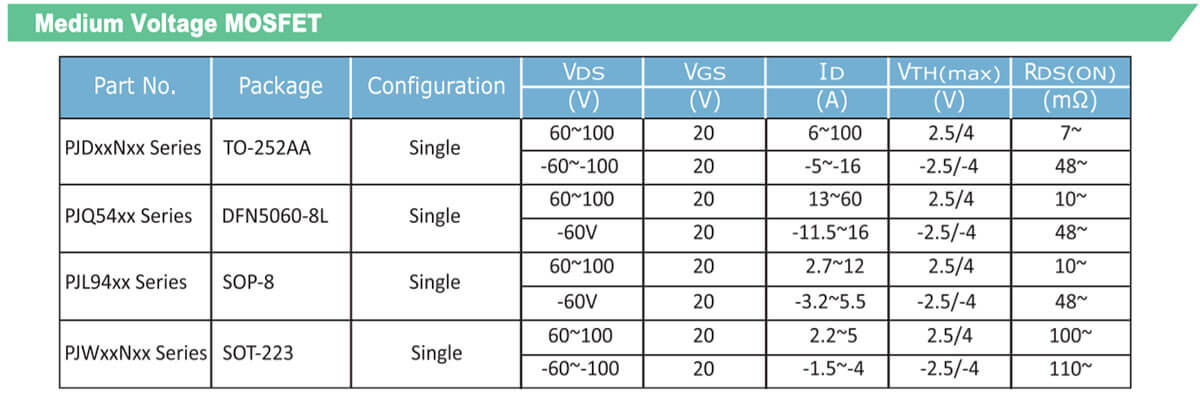 Medium voltage MOSFET specifications and series