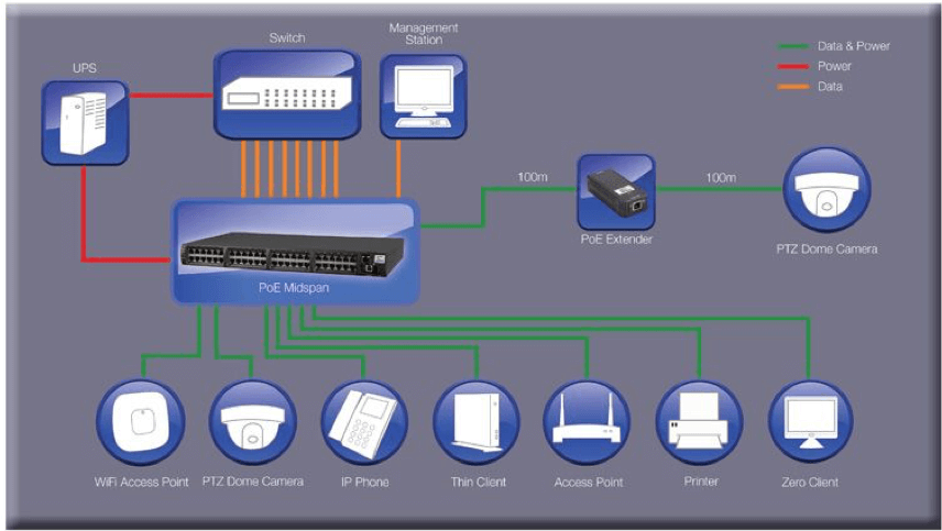 The PD-6500G Family of Midspans from Microsemi, a Microchip company