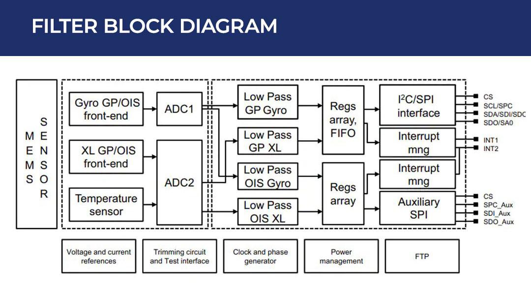 Filter Block Diagram