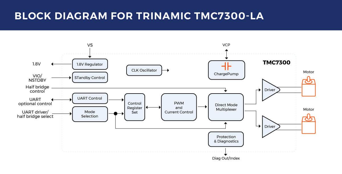 Trinamic TMC7300