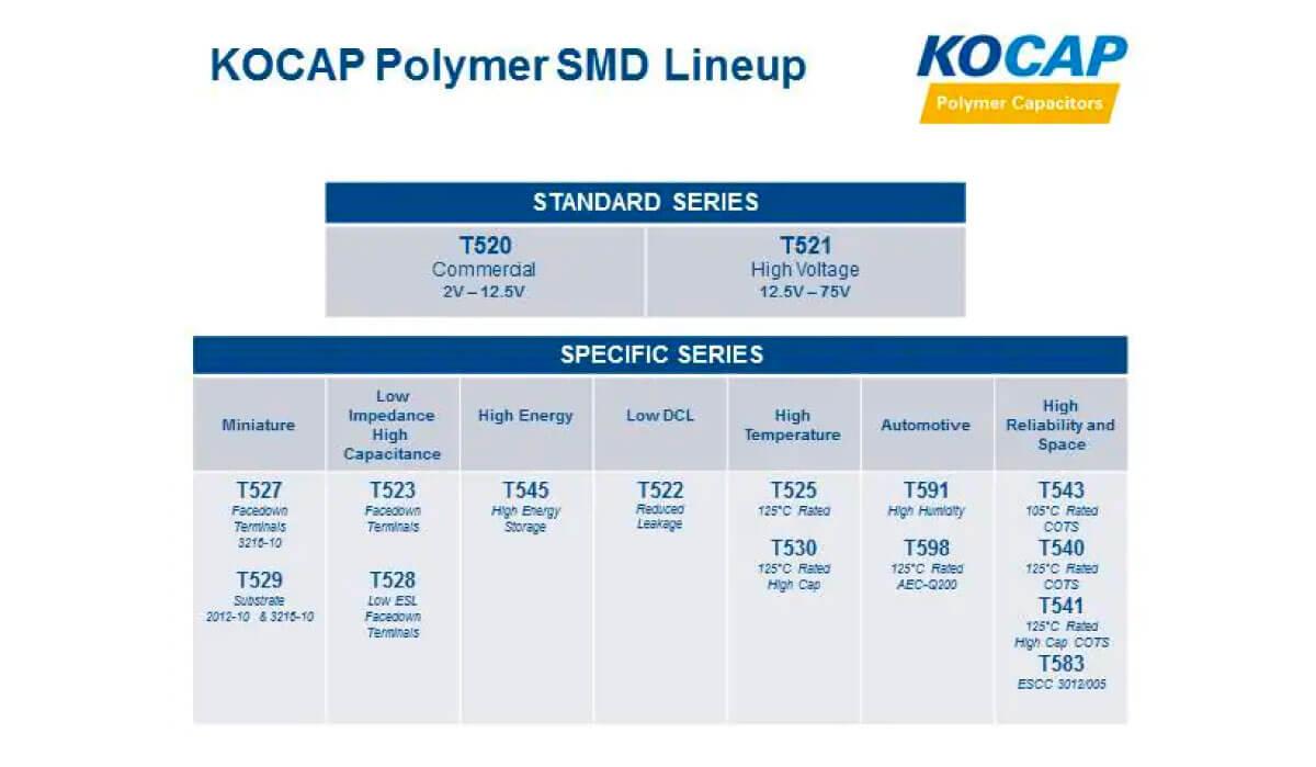 Polymer Capacitors (KO-CAP)Product Series Lineup