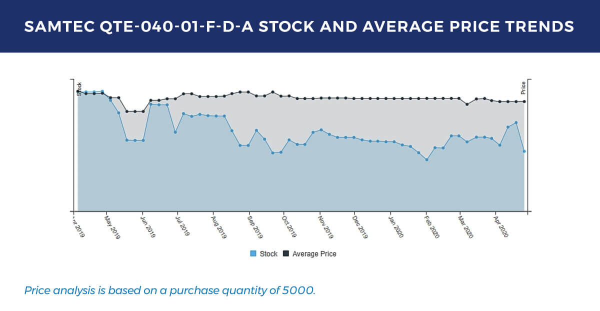 Graph showing stock and average price trends for qte-040-01-f-d-a